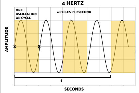 Four Hertz graph