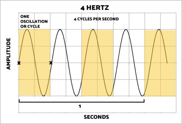Four Hertz
