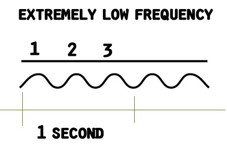 Extremely low frequency of 3 Hz