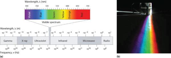 Howard University EMF Spectrum Graphic