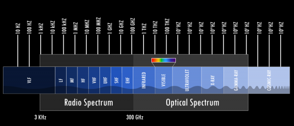 NASA EMF spectrum
